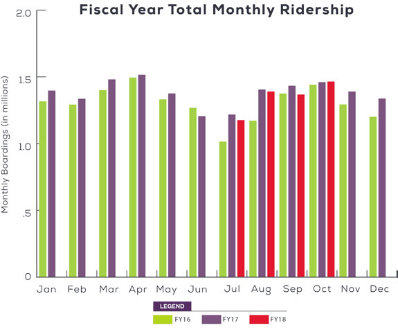 2017-2018 Monthly Light Rail Ridership