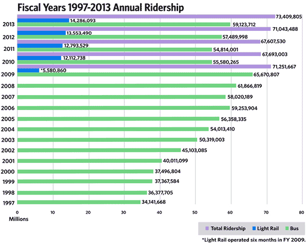 Fiscal Years 1997-2013 Annual Ridership Chart