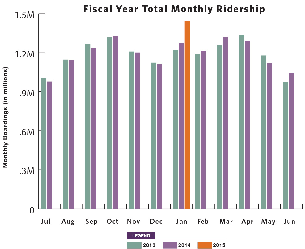 Monthly Ridership Graph