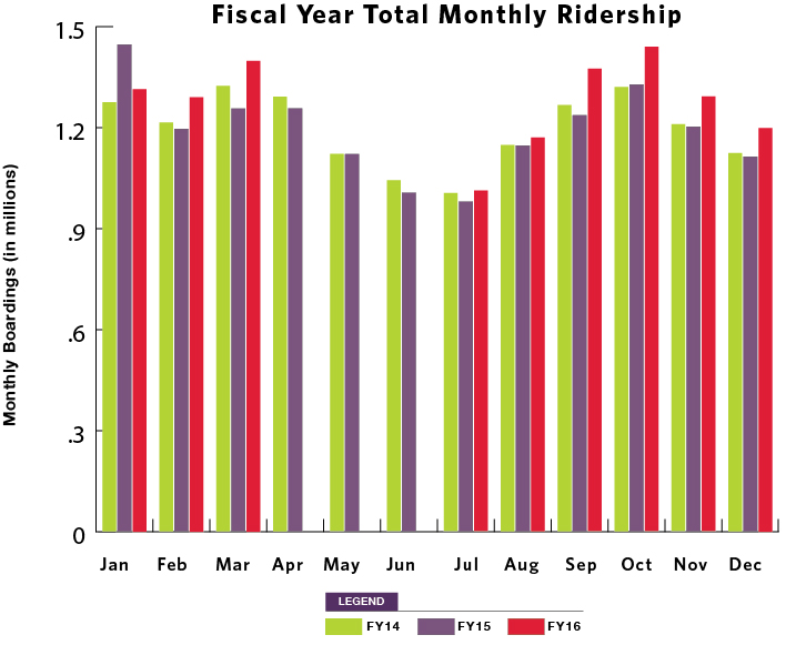 Fiscal Year Total Monthly Ridership graph image