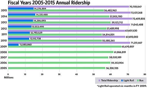 Fiscal Years 2005-2015 Annual Ridership
