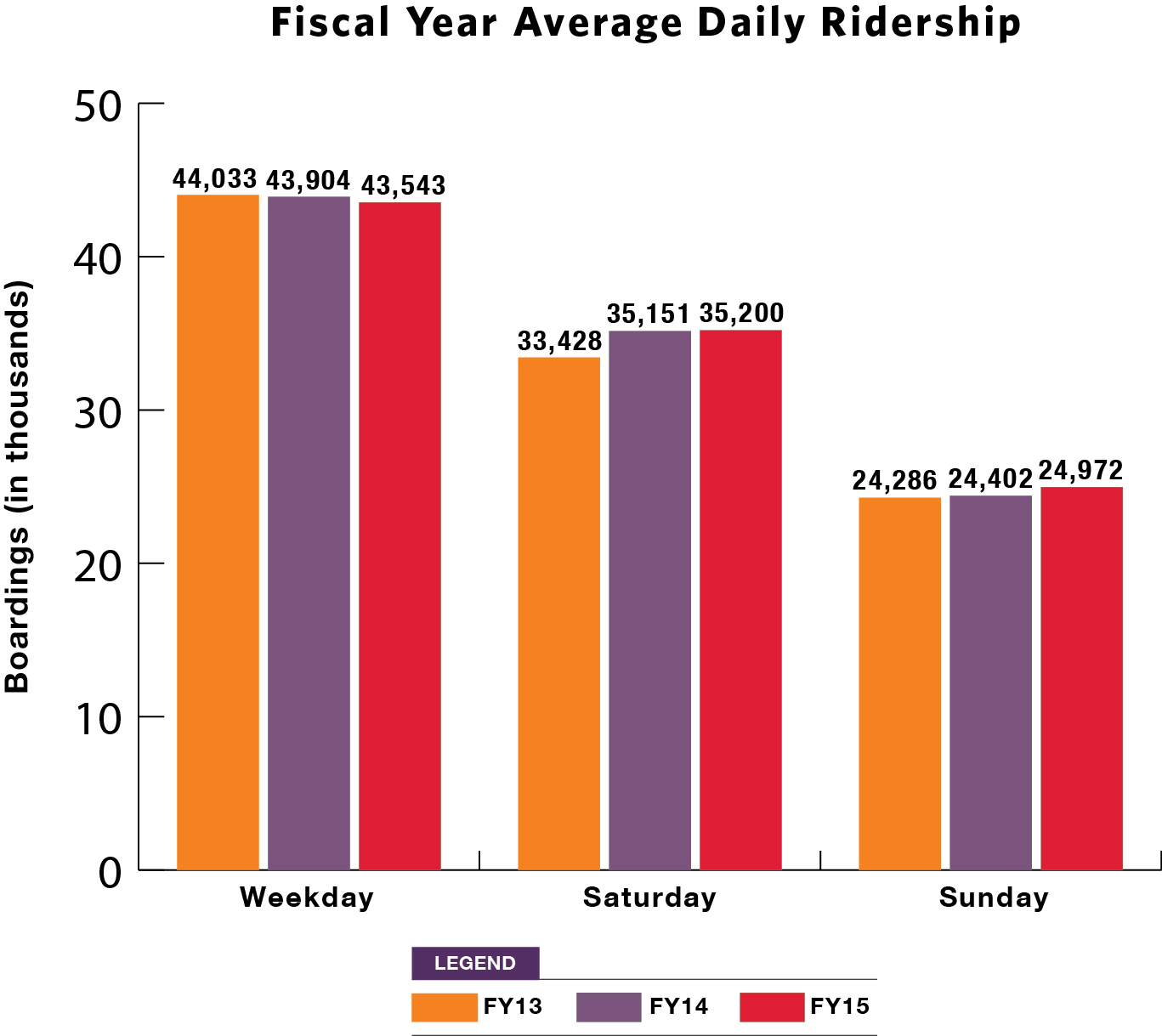 Average Daily Ridership for 2012 to 2014