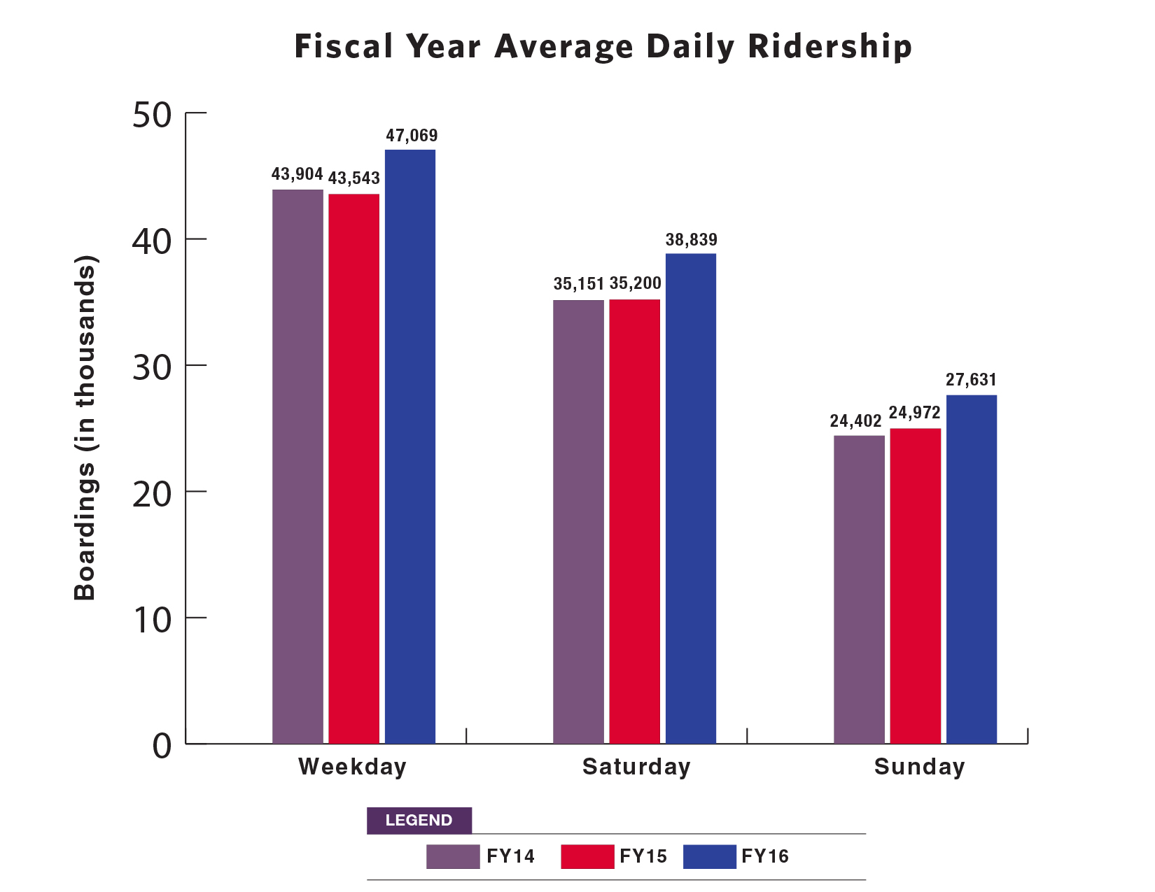Average Daily Ridership 2013 - 2016