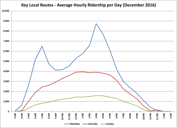 Key Local Routes - Average Hourly Ridership per Day - graph