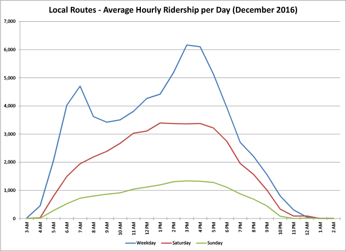 Local Routes - Average Hourly Ridership per Day - graph