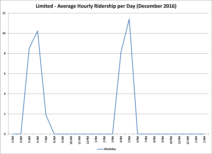 Limited Routes - Average Hourly Ridership per Day - graph