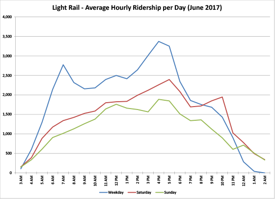 Light Rail - Average Hourly Ridership per Day - graph