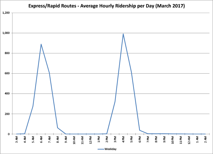 Express/RAPID Routes - Average Hourly Ridership per Day - graph