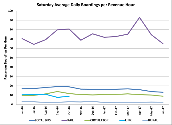 Saturday Average Daily Boardings Per Revenue Hour - graph