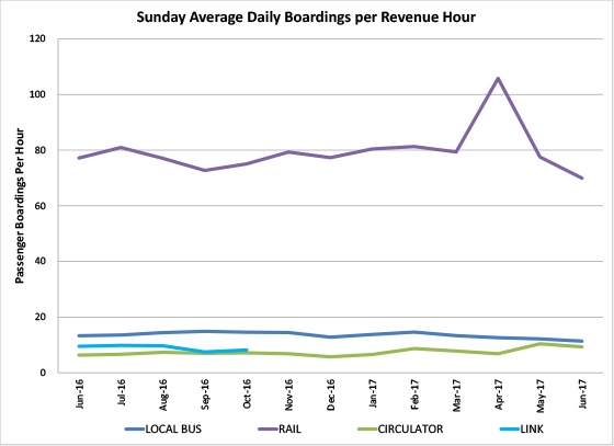 Sunday Average Daily Boardings per Revenue Hour - graph