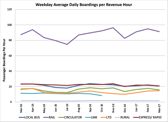 Weekday Average Daily Boardings per Revenue Hour - graph