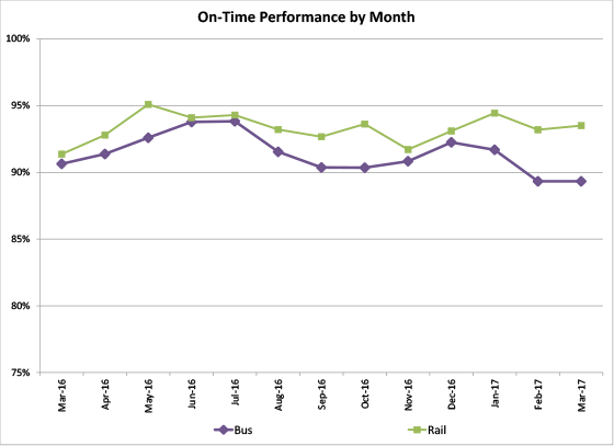 On Time Performance by Month - graph