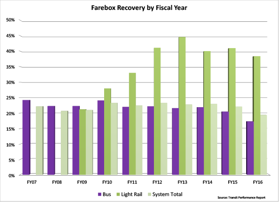 Farebox Recovery by Fiscal Year - graph