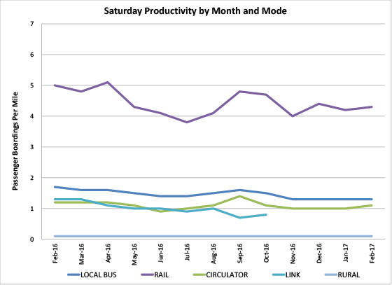 Saturday Productivity by Month and Mode - graph