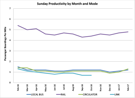 Sunday Productivity by Month and Mode - graph