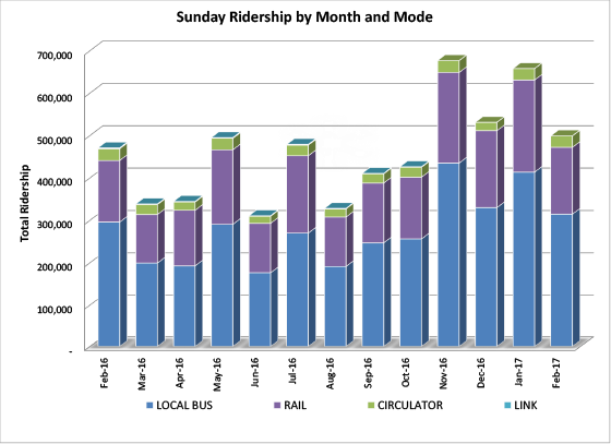 Sunday Ridership by Month and Mode - graph
