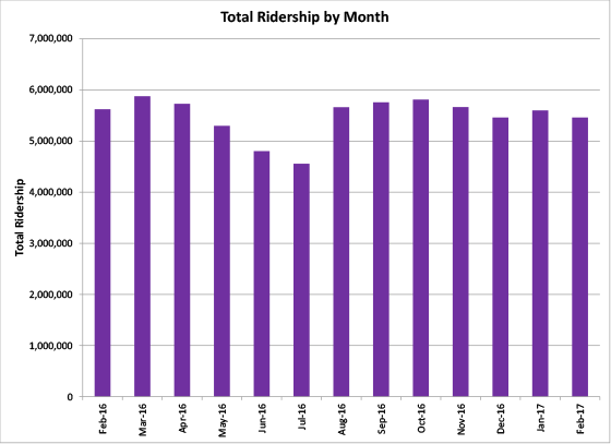 Total Ridership by Month - graph