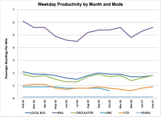 Weekday Productivity by Month and Mode - graph