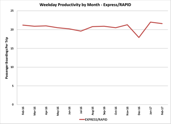 Weekday Productivity by Month Express/RAPID - graph