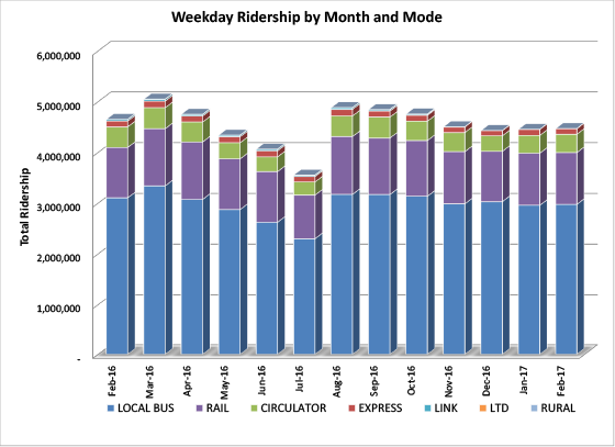 Weekday Ridership by Month and Mode - graph