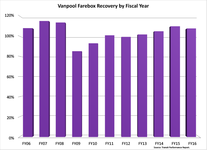 Vanpool Farebox Recovery by Fiscal Year - graph