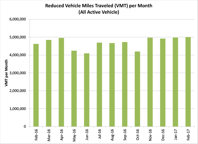 Reduced Vehicle Miles Traveled (VMT) per Month (All Active Vans) - graph