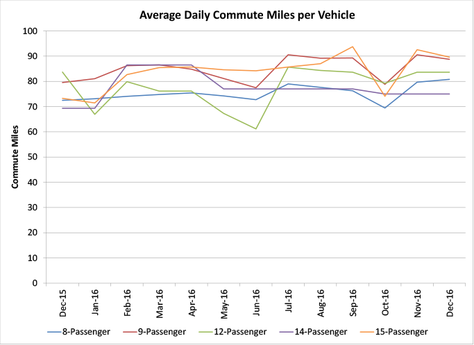 Average Daily Commute Miles per Vehicle - graph