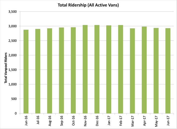 Total Ridership (All Active Vans) - graph
