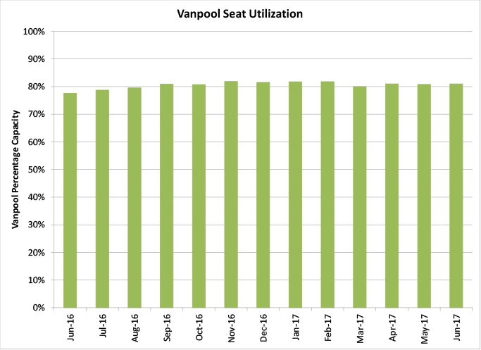 Vanpool Seat Utilization - graph