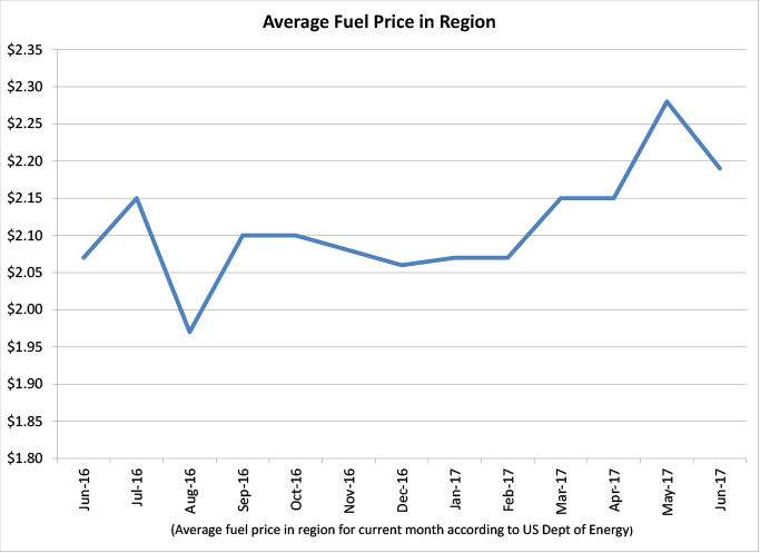 Average Fuel Price in Region - graph