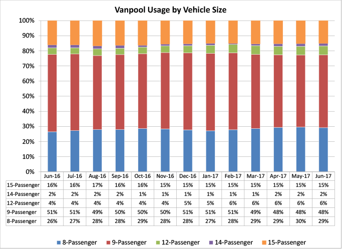 Vanpool Usage by Vehicle Size - graph