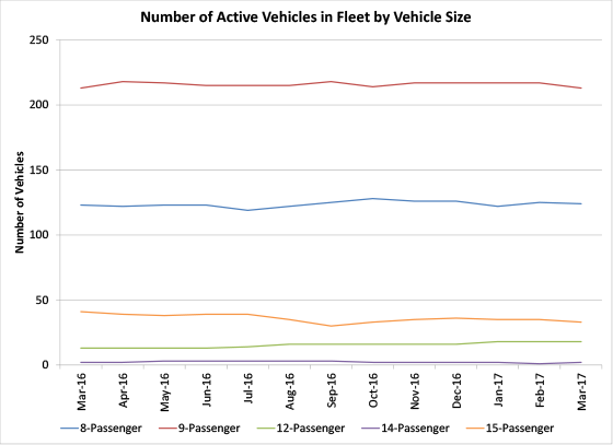 Number of Active Vehicles in Fleet by Vehicle Size - graph