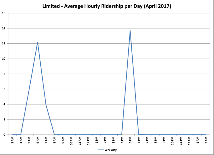 Limited Route - Average Hourly Ridership per Day - graph
