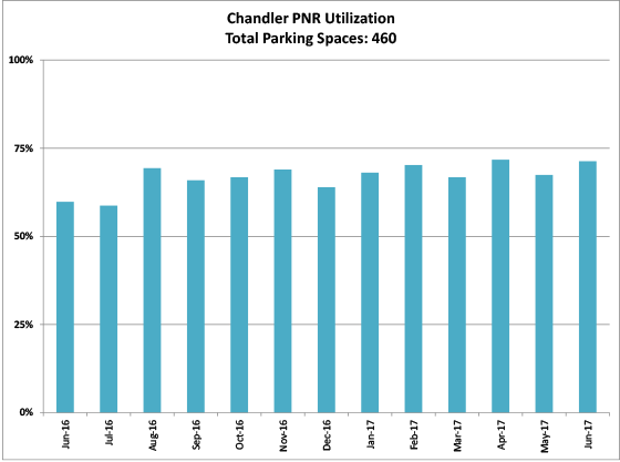 Chandler PNR - graph