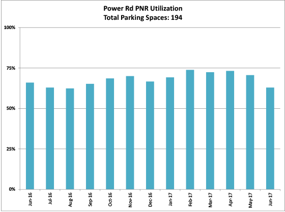 Power Rd PNR - graph