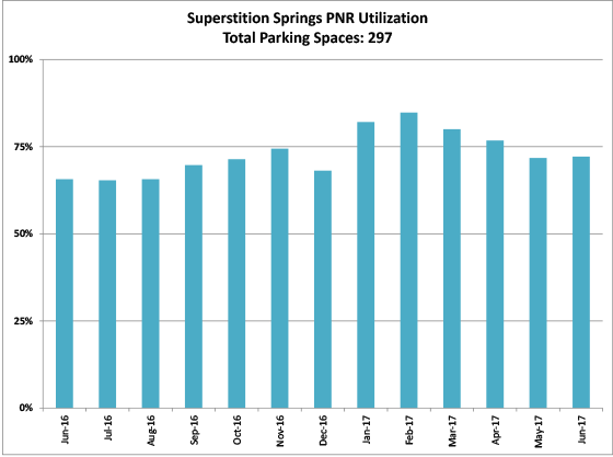 Superstition Springs PNR - graph
