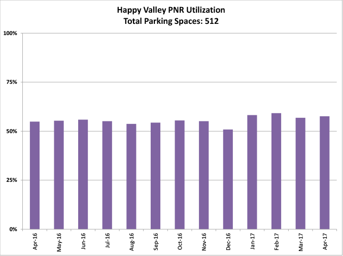 Happy Valley PNR - graph