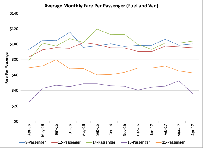 Average Monthly Fare per Passenger (Fuel and Van) - graph