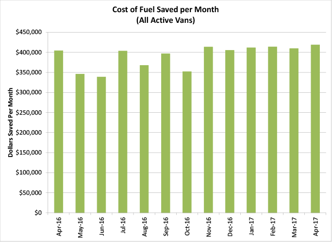 Cost of Fuel Saved per Month (All Active Vans) - graph