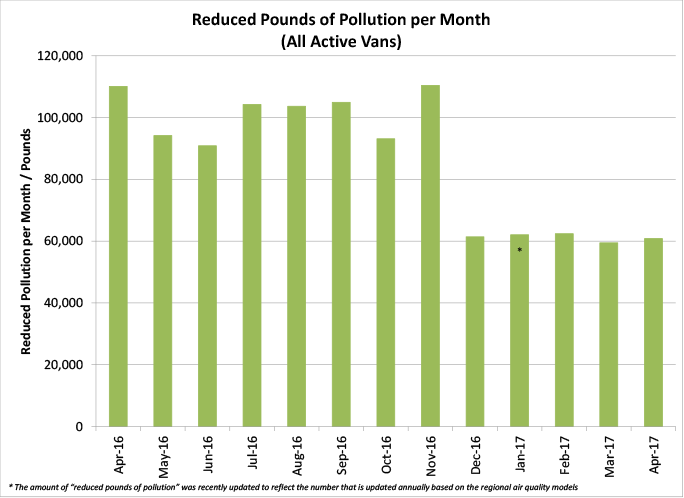 Reduced Pounds of Pollution per Month (All Active Vans) - graph