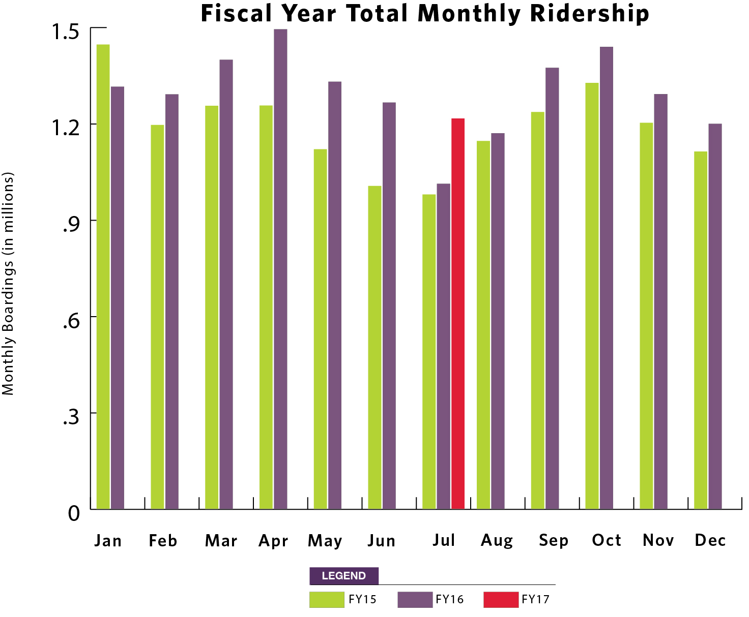 Fiscal Year Total Monthly Ridership