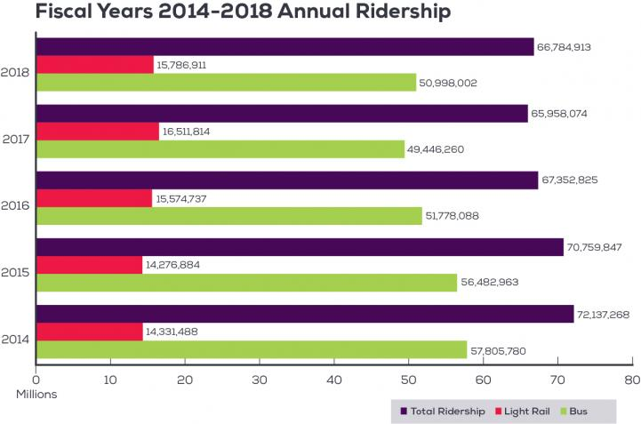 Annual bus and rail ridership chart for years 2014 to 2018