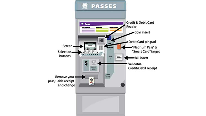 Fare Vending Machine diagram