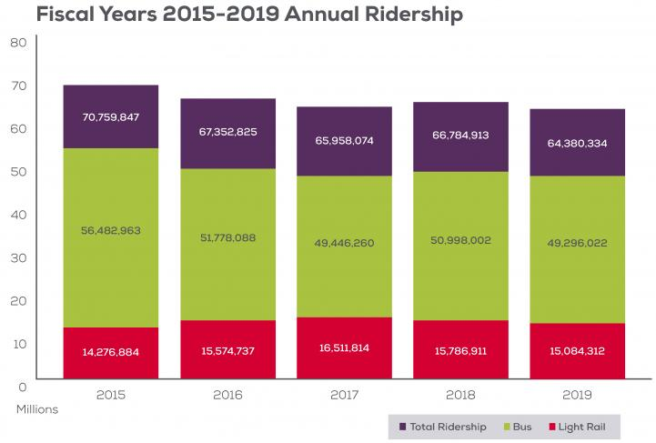 Graph that shows bus and light rail ridership over the past five years