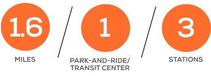 Stats: 1.6 miles, 1 park-and-ride/transit center, 3 stations.